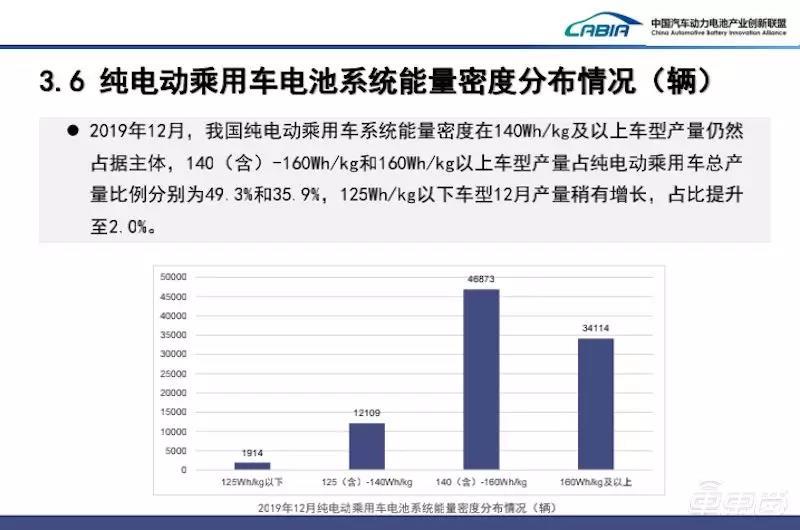 2019年12月纯电动乘用车系统能量密度分布情况