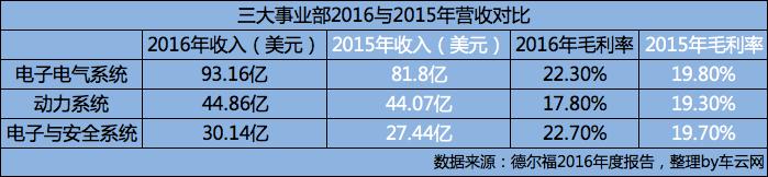 德尔福三大事业部2015与2016营收对比
