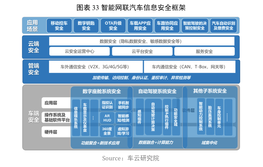 智能网联汽车信息安全框架
