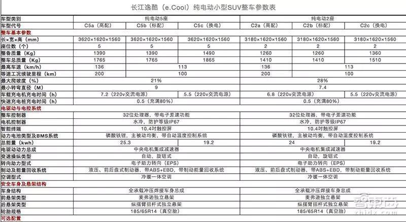 长江汽车小型纯电SUV逸酷各项参数