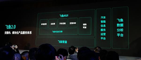 飞鱼2.0系统包括飞鱼对话引擎、飞鱼AIUI,飞鱼智盒,飞鱼数据工场等,都是面向车端应用的产品。
