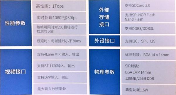 征程1.0芯片规格