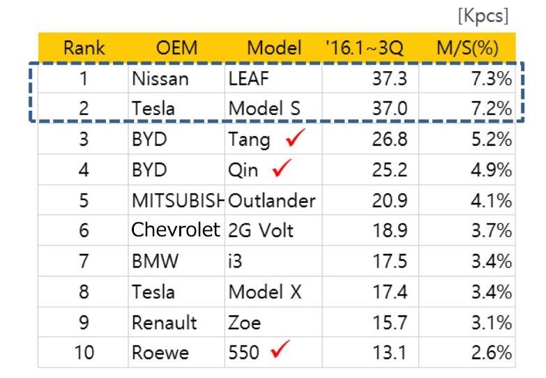 图3 全球电动车销量排名