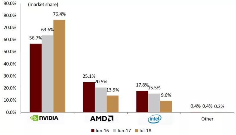 Steam 游戏平台数据显示玩家对 Nvidia 显卡偏好度持续提升