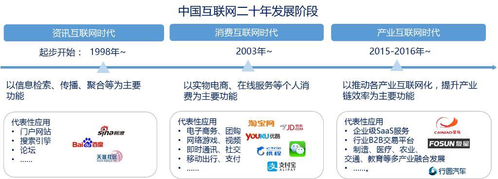 图表6. 中国互联网发展历程