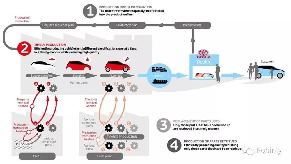 丰田生产体系流程图(图片来源:Toyota Europe)