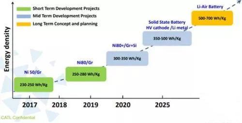 宁德时代动力电池性能研发规划(注:图中能量密度为单体电芯而非系统;规划时间2017-2023)