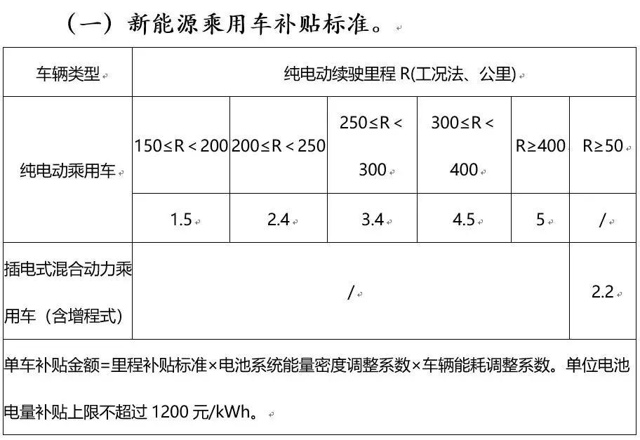 来源:《新能源汽车推广补贴方案及产品技术要求》