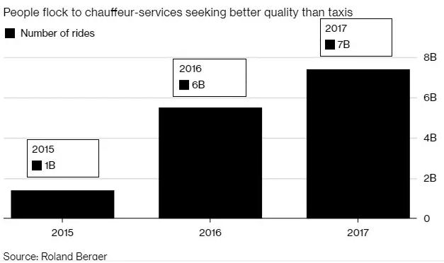中国汽车共享市场潜力巨大