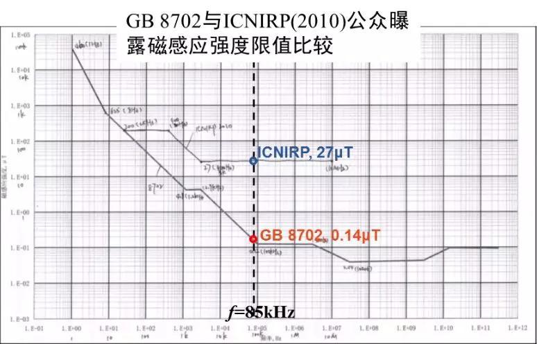 目前某无线充电系统EMF水平满足ICNIRP(2010), 但很可能超出GB 8702限值
