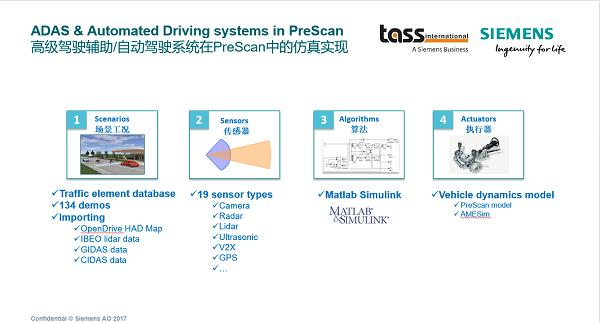 自动驾驶系统功能模块
