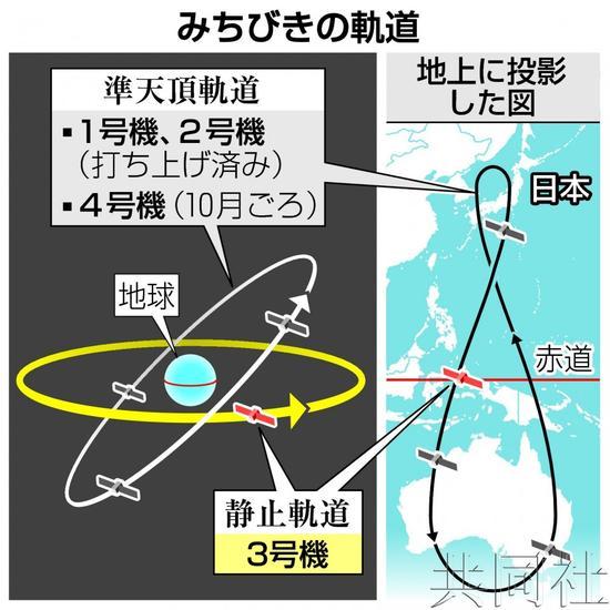 日本版GPS卫星有望将定位误差精确到6厘米