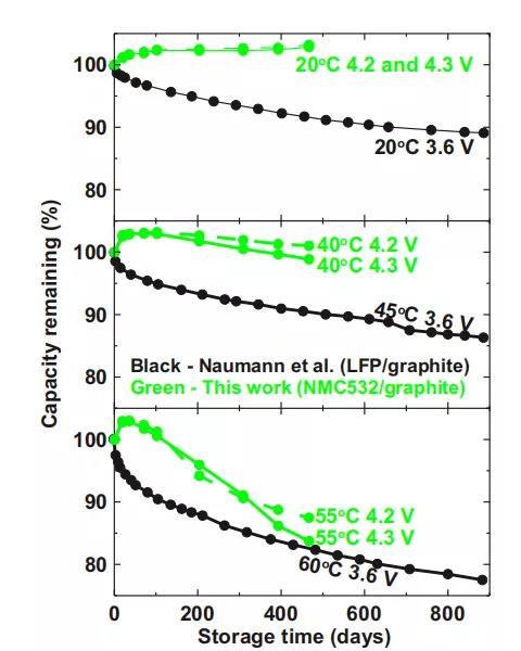 注:在不同温度的存储时间和剩余容量关系测试中,Dahn团队(绿色)的电池在超过400天的测试中,余电都保持在85%以上,黑色为对比的磷酸铁锂电池表现