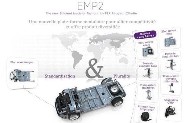 PSA集团EMP2模块化平台