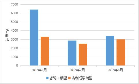 2018年长安睿骋CC与吉利博瑞销量对比