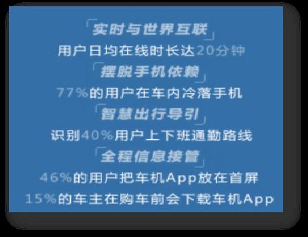 Source:汽车之家《中国智能网联汽车用户行为与需求洞察》