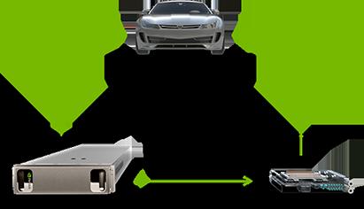 NVIDIA 从云到车端对端的自动驾驶平台解决方案