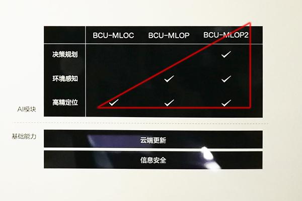 CES Asia百度展示的BCU三个系列产品分别是BCU-MLOC(高精定位)、BCU-MLOP(高精定位+环境感知)、BCU-MLOP2(高精定位+环境感知+决策规划),在Tier1测试,OEM上车测试之后,这些样件都要两年以后量产。
