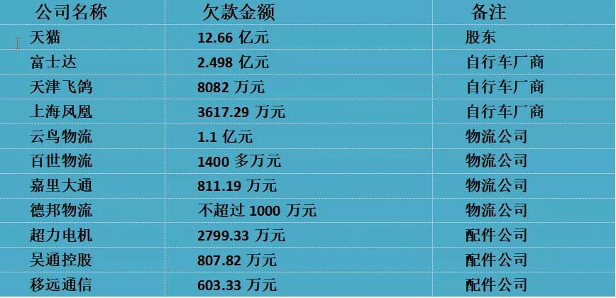 ofo外债粗略估算表(数据统计:锌刻度)
