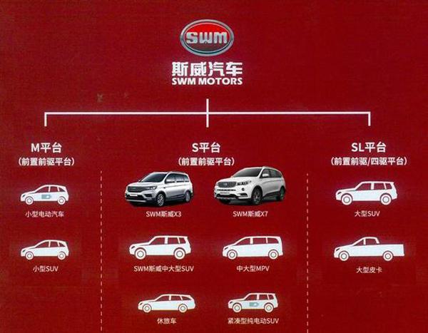 swm斯威汽车产品规划
