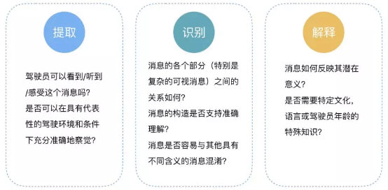消息理解有三个阶段:提取,识别和解释