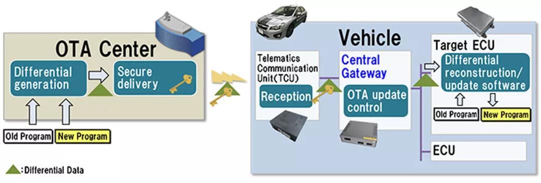 汽车 OTA 升级的基本原理 | HITACHI