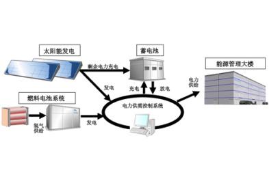 丰田汽车公司引进节能能源管理系统