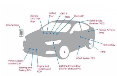 360揭露七大汽车信息安全威胁,满满的套路