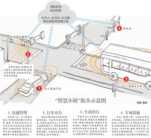 武汉智能网联汽车&智慧交通示范区
