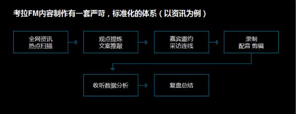考拉FM车载内容运营的标准化流程