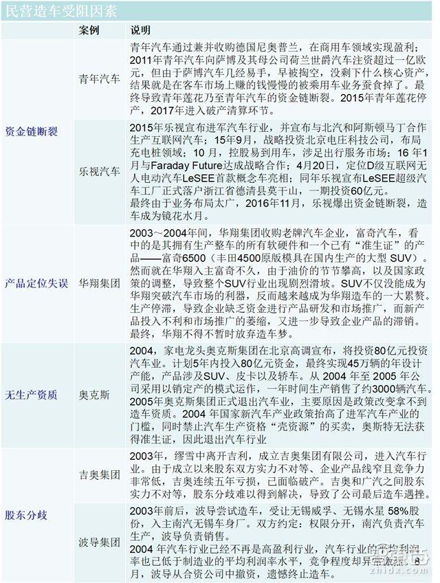 中国民营企业造车史失败案例分析