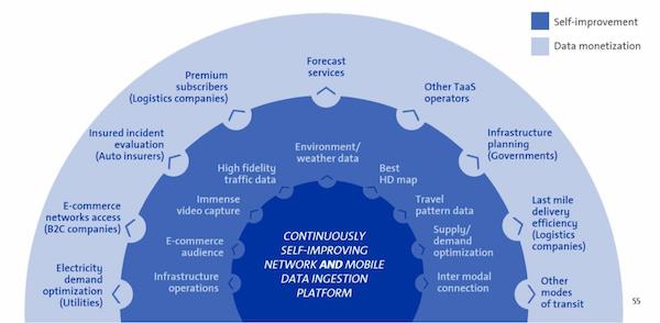 平台的自我优化与大数据业务