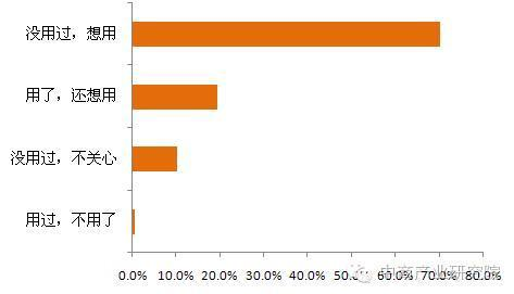 消费者对于无线充电的兴趣度
