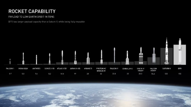 火箭容量比较
