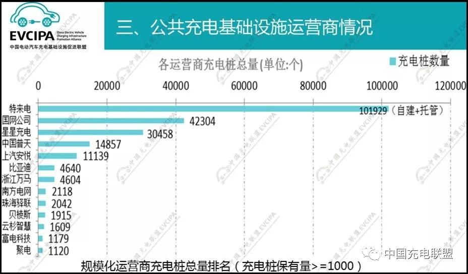 据中国充电联盟数据,特来电是第一大充电运营商