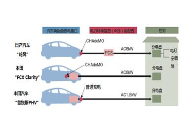 """日本正在将电动车变成""""房屋充电宝"""""""