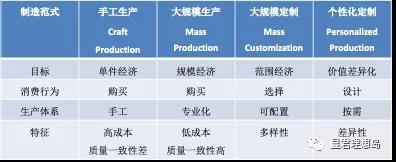 表1 汽车制造范式种类及差异 李显君.汽车理想国.中国工人出版社, 2017,第328页