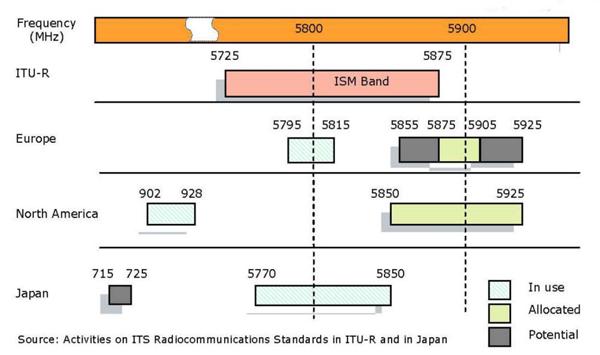 全球DSRC的频谱分配情况