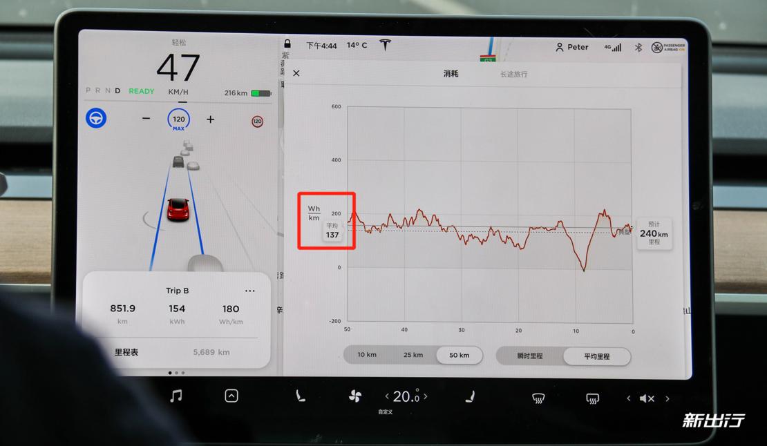 临沂-德州段期间,Model 3 平均电耗降至 13.7kWh/100km(注:10kWh/km=1kWh/100km)