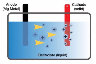 丰田北美研究院发现镁电池制作方法