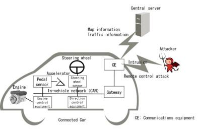 富士通研发新技术,可检测车载网络攻击