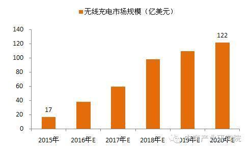 2015-2020年无线充电市场规模预测