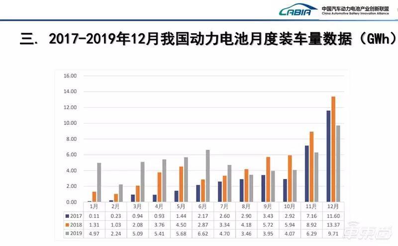 2017-2019年动力电池装车量数据