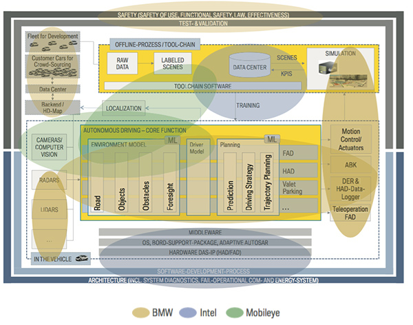 BMW、Mobileye、Intel合作图