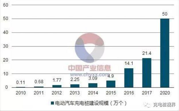 2010-2017 年中国电动汽车充电桩建设规模,单位: 万个
