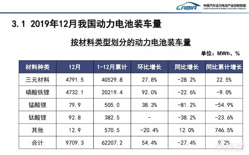 2019年12月与全年动力电池装车量数据(按材料划分)