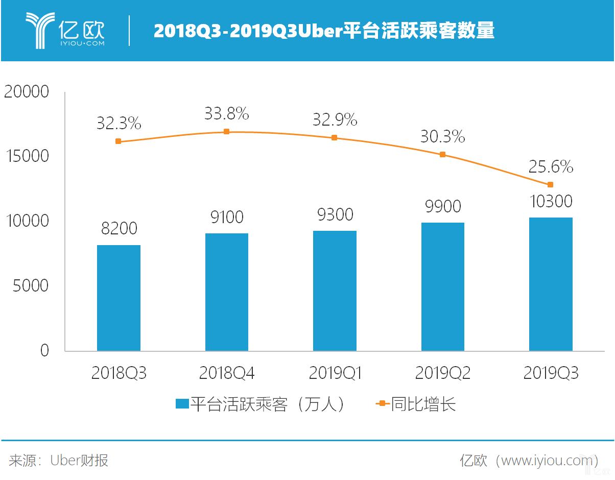 2018Q3-2019Q3 Uber平台活跃乘客数量