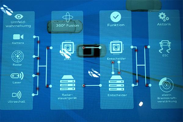 车内网络架构