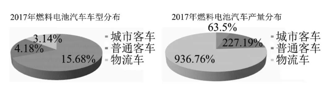2017年国内燃料电池汽车分布,来源:《上海汽车》