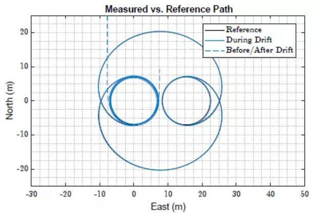 图9:试验中测量路径vs参考路径